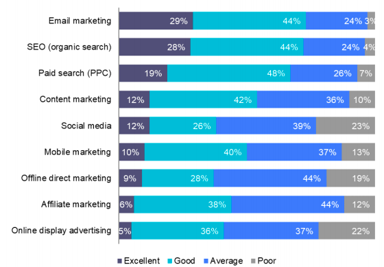 channel-roi-email-marketing-stats