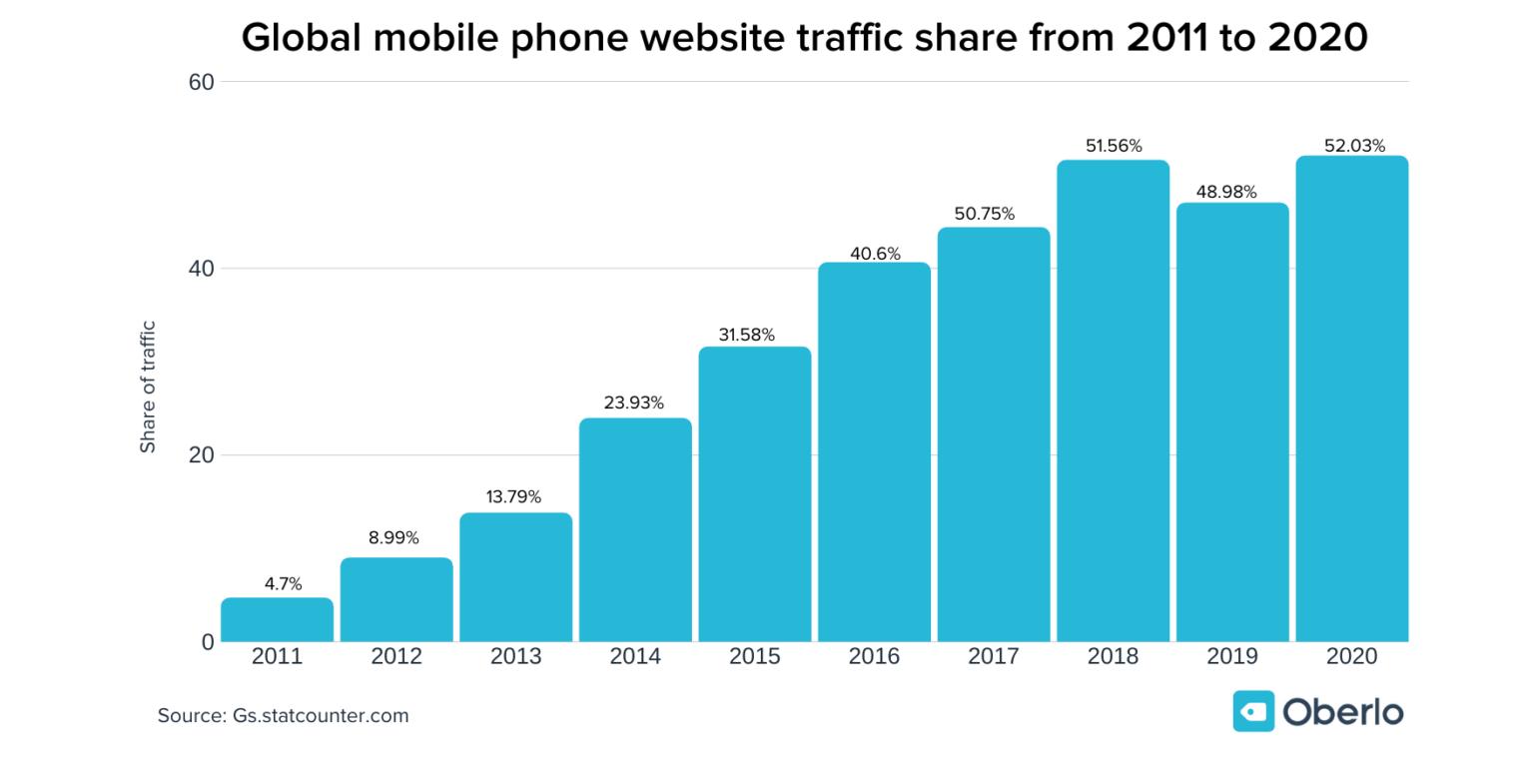 mobile internet use